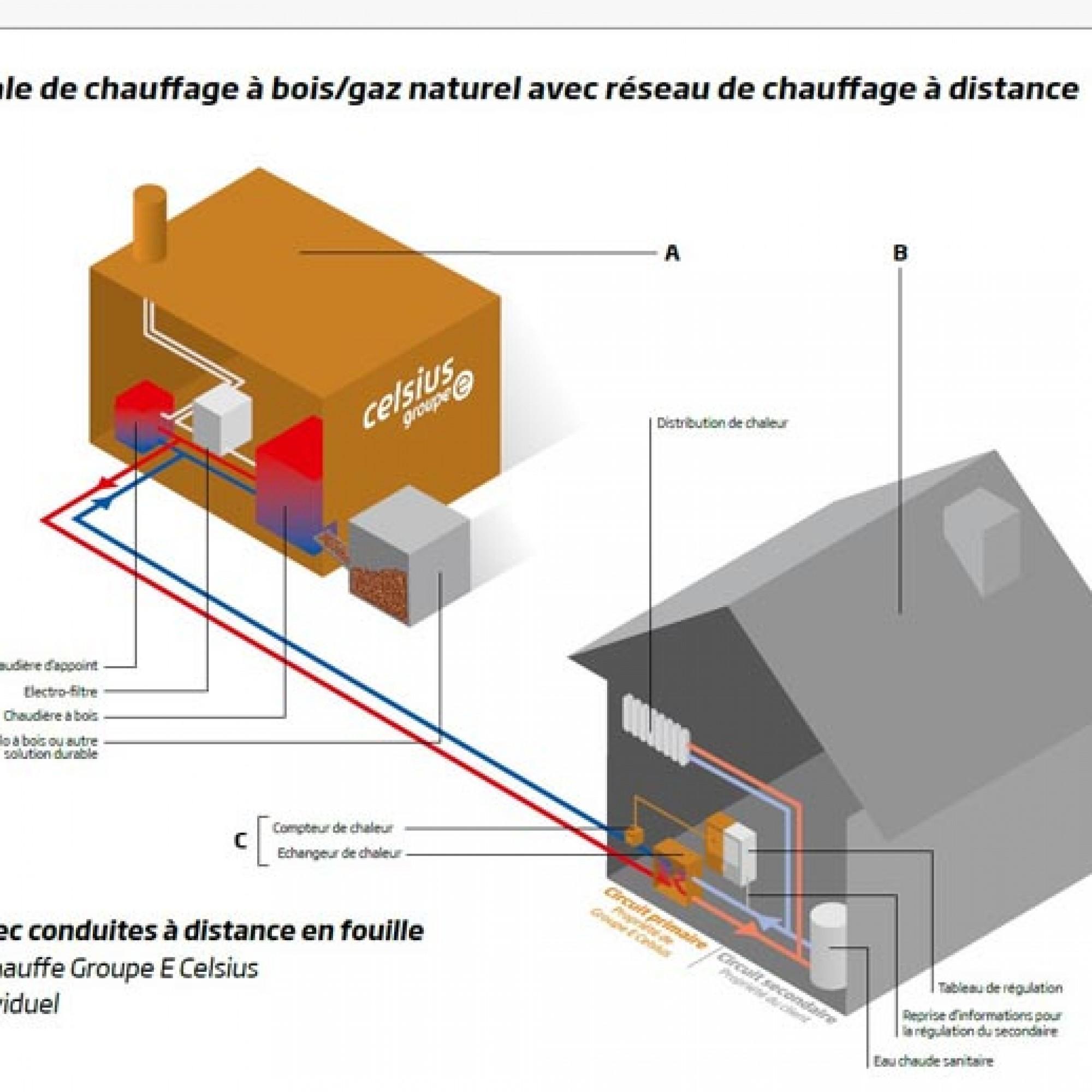 Pour doubler la puissance du chauffage à distance, le chantier qui vient de commencer durera un an. © Images Groupe E celsius. VUE 1 sur 4