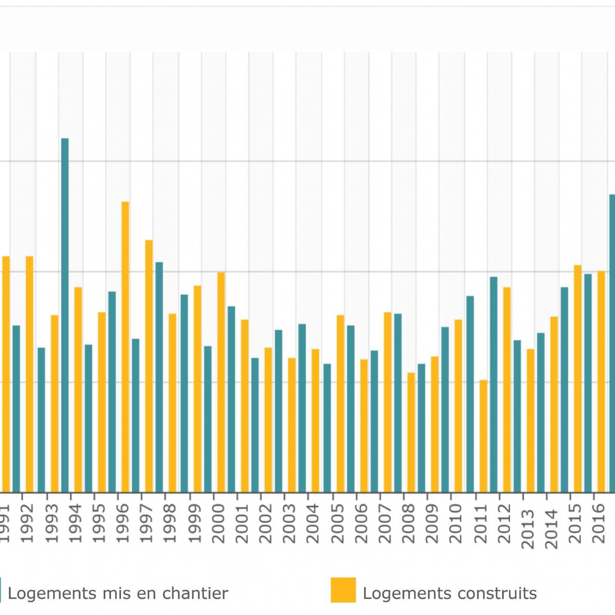 Logements neufs mis en chantier et logements construits, dans le canton de Genève, depuis 1990.
