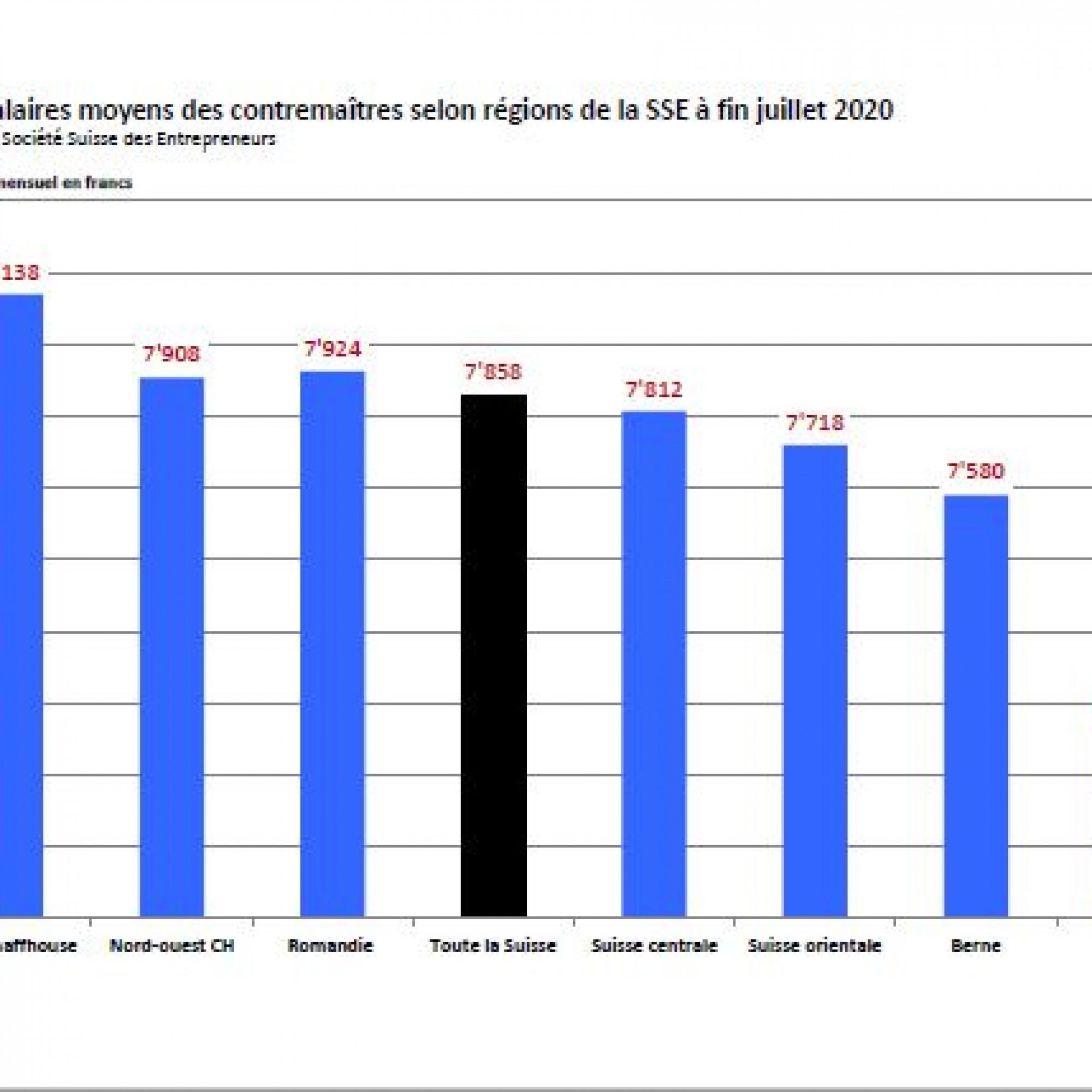Les salaires moyens 2020 dans la construction en Suisse laissent apparaître de grosses disparités entre régions