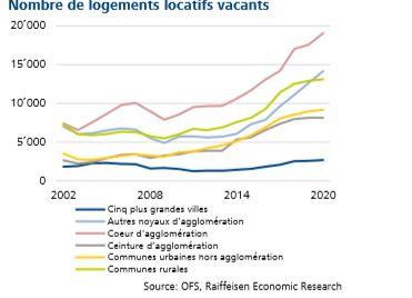 La hausse du nombre de logements disponibles à la location est soutenue depuis 2015.