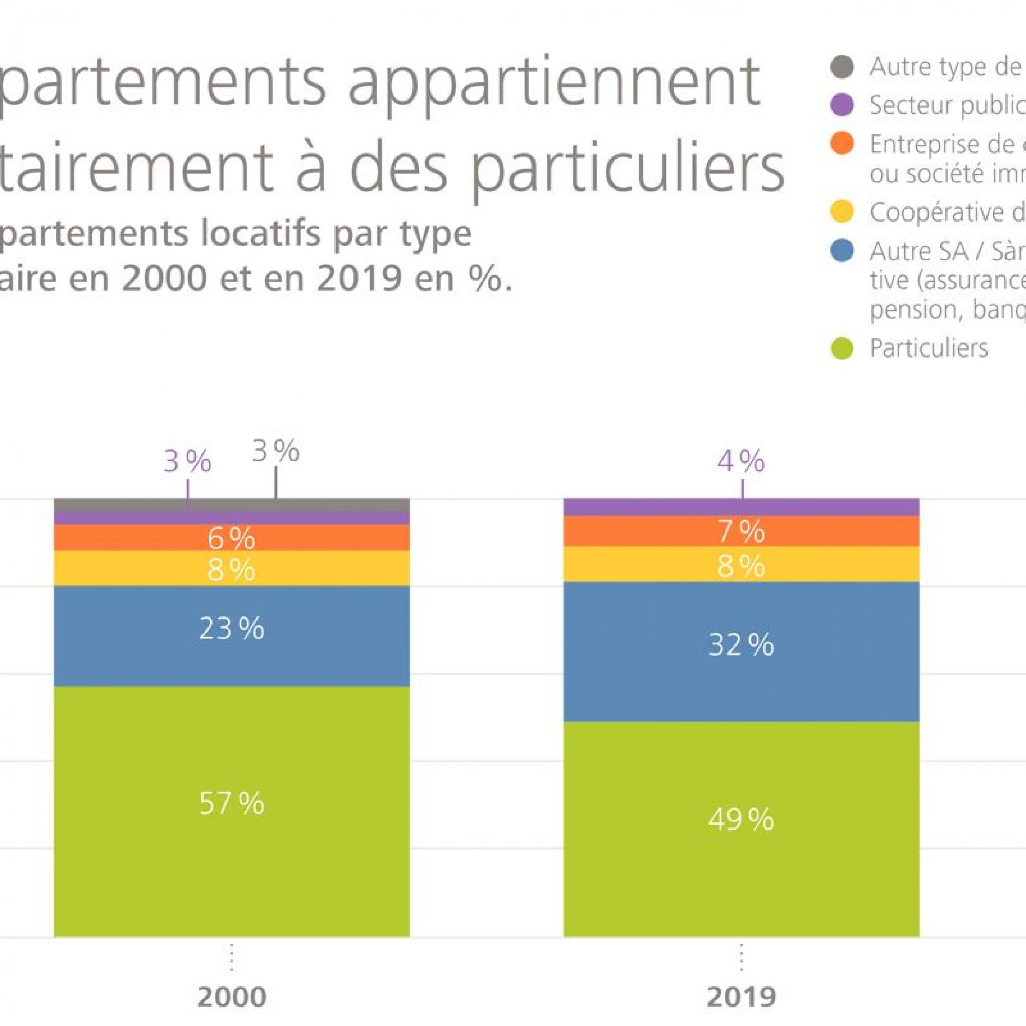 La part des logements en propriété a nettement diminué en vingt ans en Suisse.