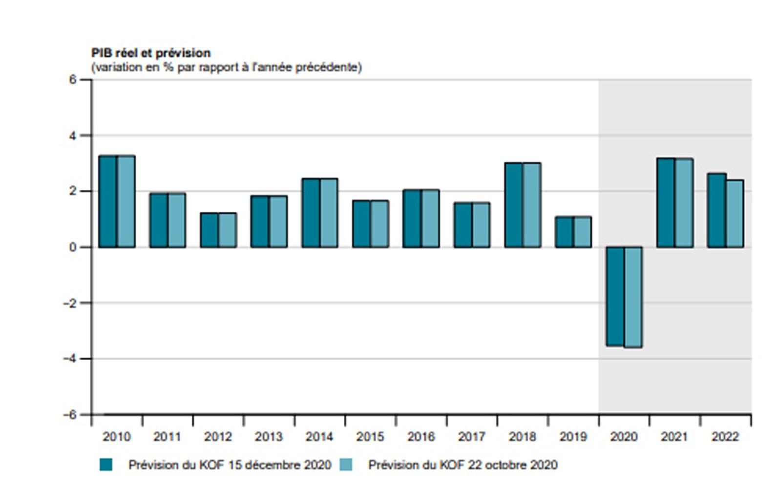 Prévisions économiques décembre 2020 2