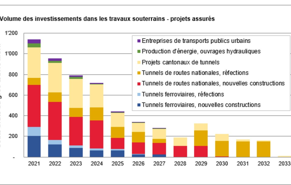 Investissements tunnels Suisse 2