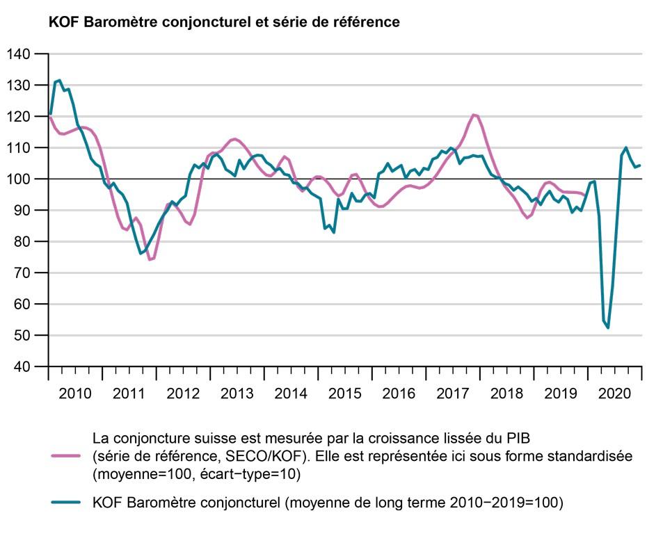 Baromètre conjoncturel KOF 2020