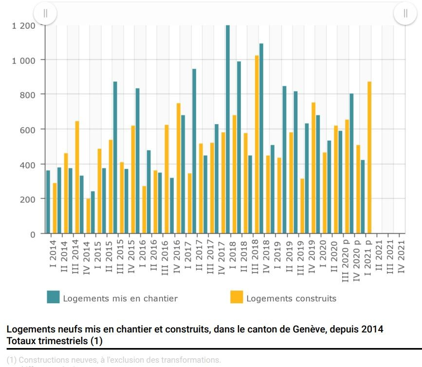 Statistiques construction logements Genève
