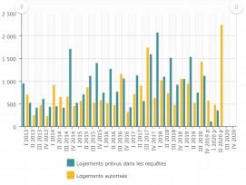 Genève: plus de mille logements supplémentaires au premier semestre 2020